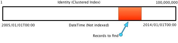 Table data visual